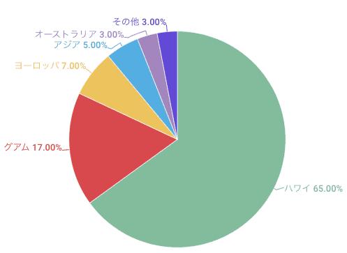 海外挙式人気ランキング円グラフ