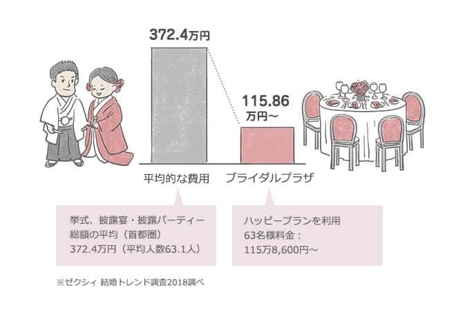 県民共済ブライダルで【費用を1/3に!】結婚式をお得に賢く挙げるには?のカバー写真